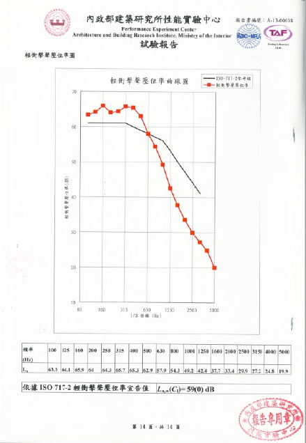 TPE測試報告